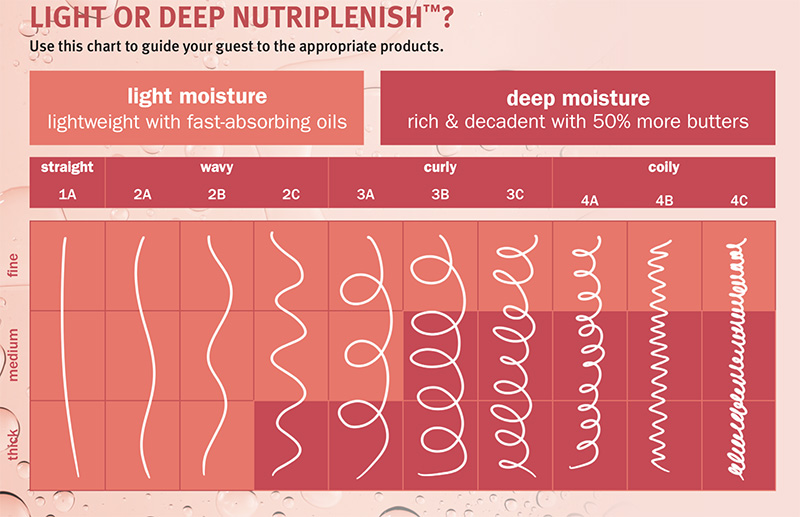 Light or Deep Nutriplenish